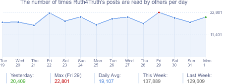 How many times Ruth4Truth's posts are read daily