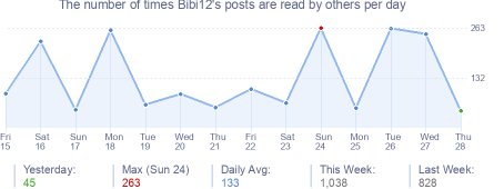 How many times Bibi12's posts are read daily