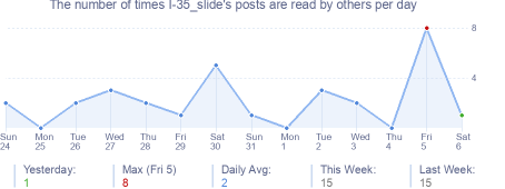 How many times I-35_slide's posts are read daily