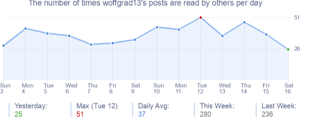 How many times woffgrad13's posts are read daily