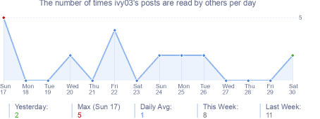 How many times ivy03's posts are read daily