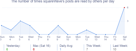 How many times squareWave's posts are read daily