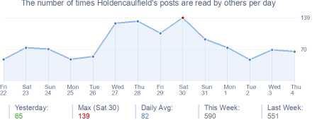 How many times Holdencaulfield's posts are read daily