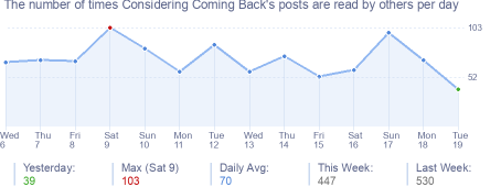 How many times Considering Coming Back's posts are read daily