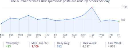 How many times Kbinspections's posts are read daily
