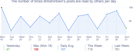 How many times Britishintown's posts are read daily