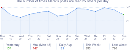 How many times Marat's posts are read daily