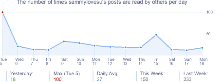 How many times sammylovesu's posts are read daily