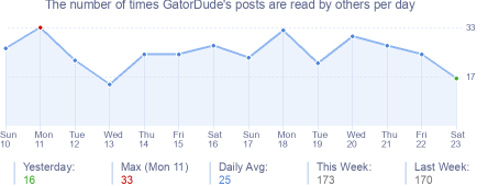 How many times GatorDude's posts are read daily