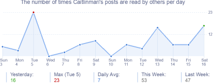 How many times Caitlinmari's posts are read daily