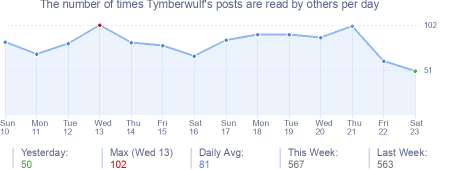 How many times Tymberwulf's posts are read daily