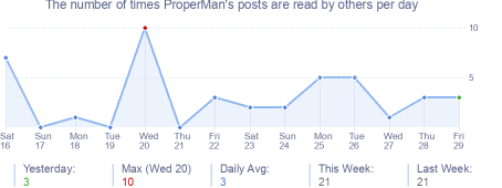 How many times ProperMan's posts are read daily