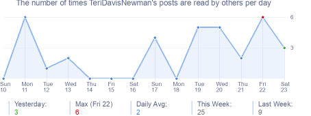 How many times TeriDavisNewman's posts are read daily