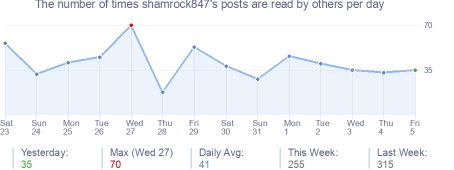 How many times shamrock847's posts are read daily