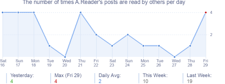 How many times A.Reader's posts are read daily