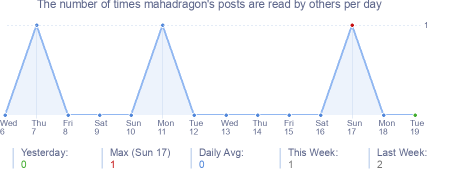 How many times mahadragon's posts are read daily
