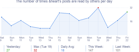 How many times &heart's posts are read daily