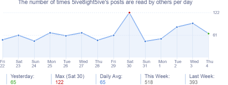 How many times 5ive8ight5ive's posts are read daily