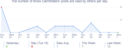 How many times CalmWaters's posts are read daily