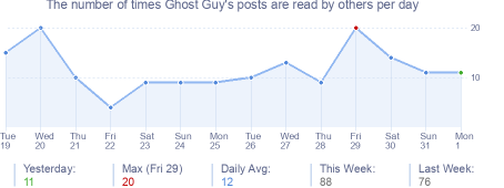 How many times Ghost Guy's posts are read daily