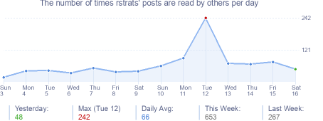 How many times rstrats's posts are read daily