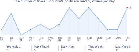 How many times Ex bubba's posts are read daily