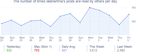 How many times lalahartma's posts are read daily