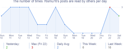 How many times 76smu76's posts are read daily