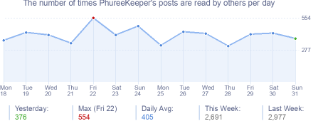 How many times PhureeKeeper's posts are read daily