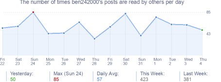How many times ben242000's posts are read daily