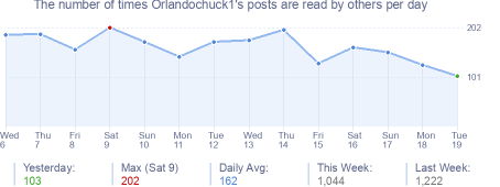 How many times Orlandochuck1's posts are read daily