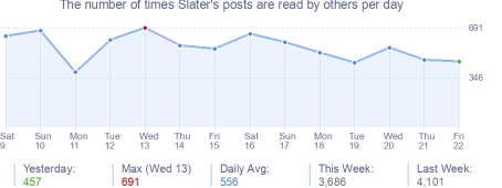 How many times Slater's posts are read daily
