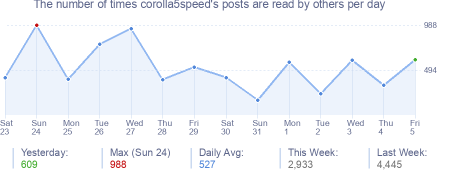 How many times corolla5speed's posts are read daily
