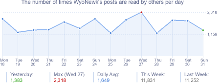 How many times WyoNewk's posts are read daily
