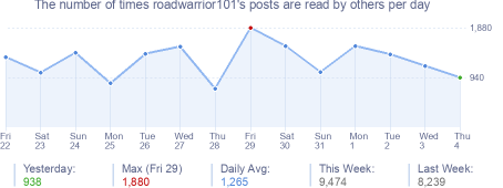 How many times roadwarrior101's posts are read daily