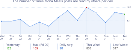 How many times Mona Mee's posts are read daily