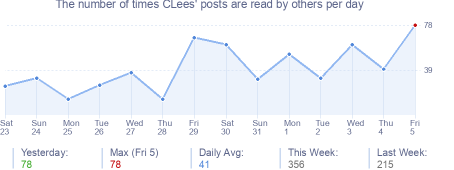 How many times CLees's posts are read daily