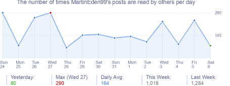 How many times MartinEden99's posts are read daily