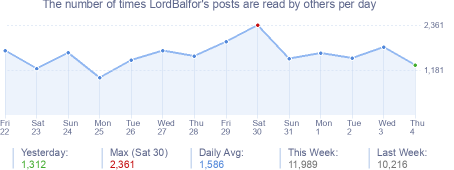 How many times LordBalfor's posts are read daily