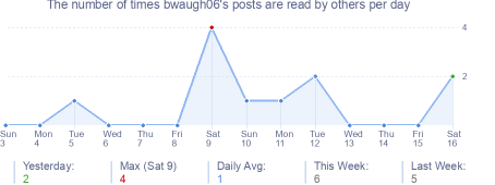 How many times bwaugh06's posts are read daily