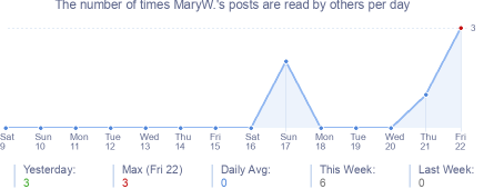 How many times MaryW.'s posts are read daily