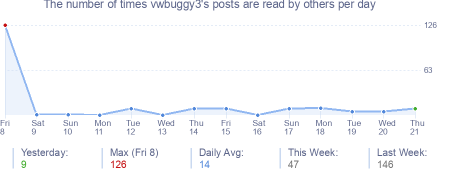 How many times vwbuggy3's posts are read daily