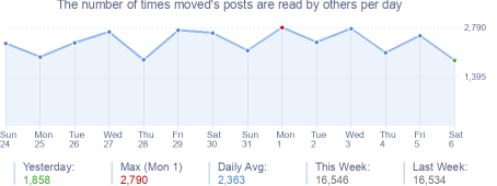 How many times moved's posts are read daily