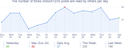 How many times moloch123's posts are read daily