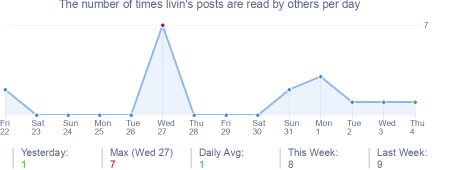 How many times livin's posts are read daily