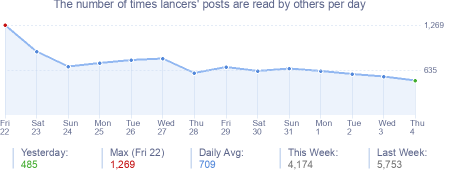 How many times lancers's posts are read daily