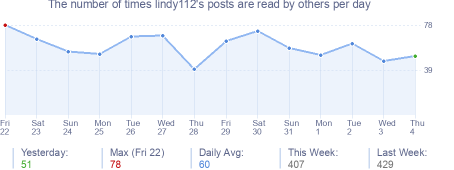 How many times lindy112's posts are read daily