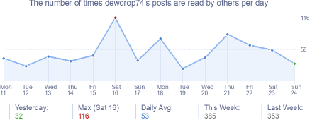 How many times dewdrop74's posts are read daily