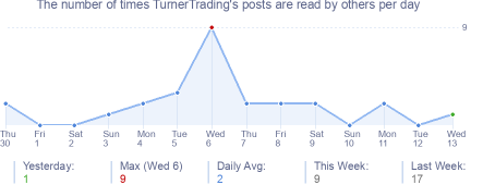 How many times TurnerTrading's posts are read daily