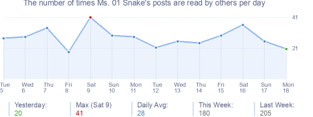 How many times Ms. 01 Snake's posts are read daily